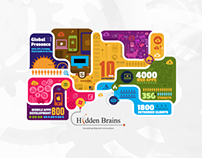 Hidden Brains - Rebranding