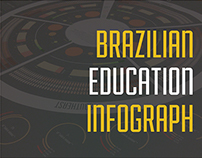 Brazilian Education Infograph