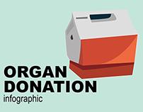 Organ Donation (Malaysia) Infographic