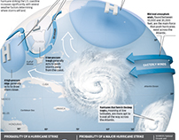 Hurricane Strike Risk Infographic