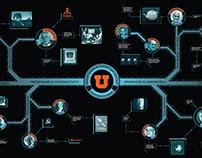 U of U Computer History Timeline
