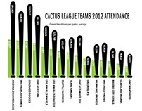 Cactus League Attendance Infographic