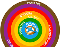 eChomutov - Touch Information System