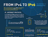 Infographic: From IPv4 to IPv6