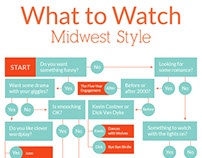 What to Watch: A Midwestern Infographic