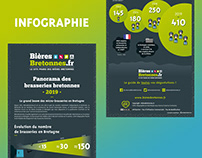 Infographic about craft beer in Brittany (FRANCE)