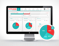 Konecranes: UI/UX Dashboard Design