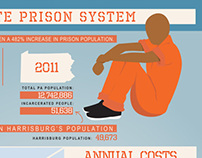 Overincarceration in PA (infographic)