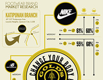 Footwear Brand Market Research