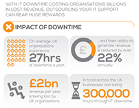 How to combat the cost of IT downtime