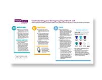 Emergency Room Infographic