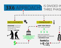 3x6 Approach - UNDP Yemen