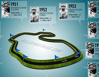 Чемпионы F1