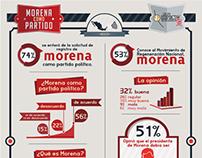[infographic] Morena como Partido