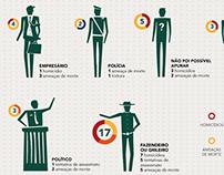 Infográficos sobre violações à liberdade de Expressão