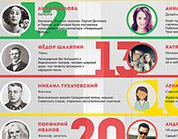 Ифографика с днями рождения