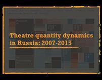 Theatre Quantity Dynamics in Russia: 2007-2015