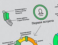 Deepsign Infographics