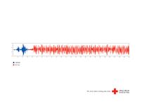Cruz Roja - Earthquake