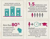 Infographics - University of Wisconsin Flexible Option