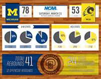 U-M vs VCU Infographic