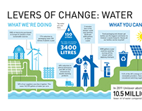 Infographic - Levers of Change: Water (part 2)