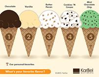 Most popular ice cream flavors