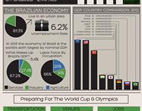 Economic Party Time in Brazil