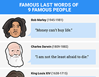 Strange things 9 famous people said before they died