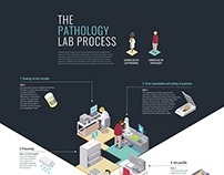 Isometric Poster Design - The Pathology Lab Process