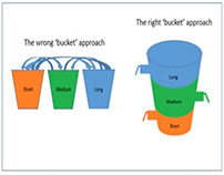 The Bucket Approach to Retirement Investing