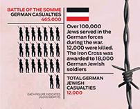 Infographics - The Jewish Chronicle