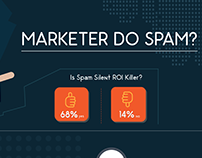 Marketers Do SPAM? - Infographics