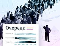 Визуализация данных электронных очередей Почты России