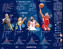 NBA Playoffs Infographic ・ NBA季後賽 王者是誰