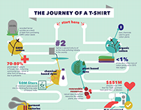 Journey of a T-Shirt Infographic