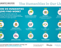 The Humanities in Our Lives