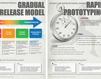 Diagramming Instructional Design Processes, Part II