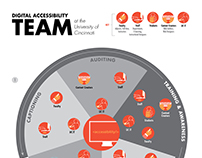 Get Accessible Team Infographic