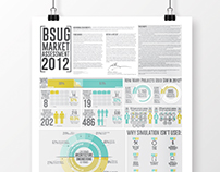 Building Simulation Users Group Infographic
