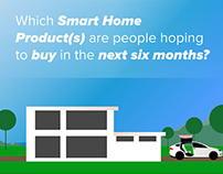 Smart Home Statistics - Infographic