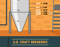 Craft Beer through the Years - Infographic
