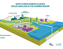 Drax - Zero Carbon Humber Illustration
