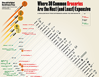 Where 30 Common Groceries Are the Most/Least Expensive