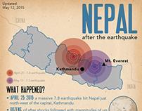 Nepal Infographic