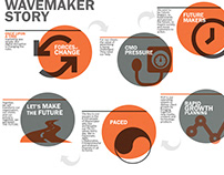 Wavemaker Story Infographic