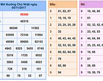 Chia sẻ dự đoán xs mb 6/11 của win2888asia
