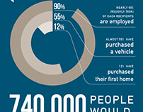 #SAVEDACA infographic for Kickstarter Campaign