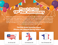 Iphone in Numbers Infographic