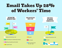 Email Takes Up 28% of Workers' Time